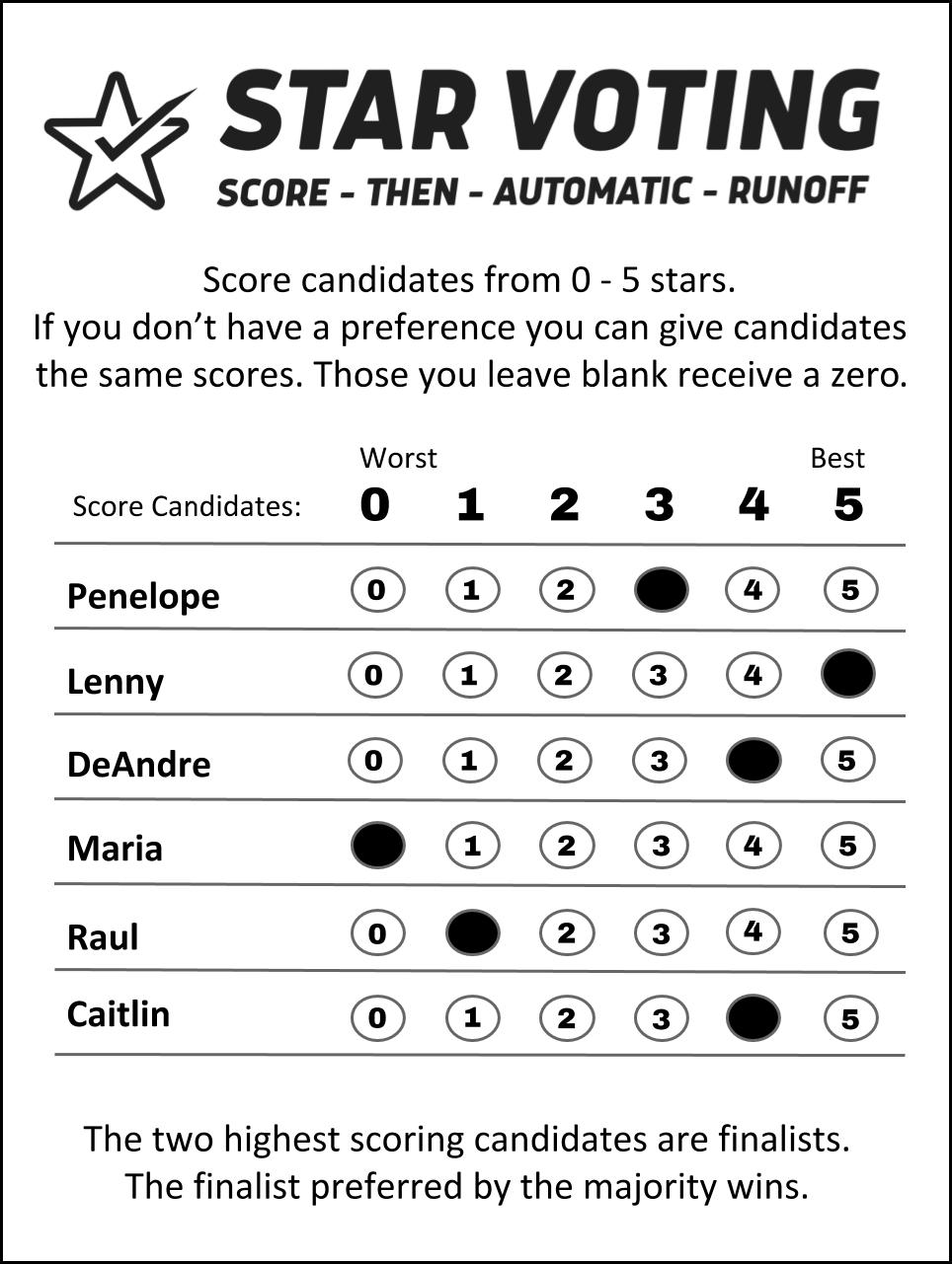STAR ballot