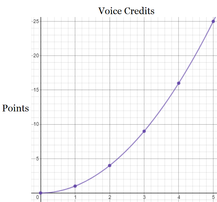 Graph showing the quadratic nature of the cost function